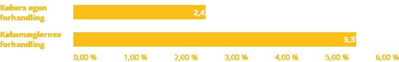 gennemsnitlig afslag på boligkøb